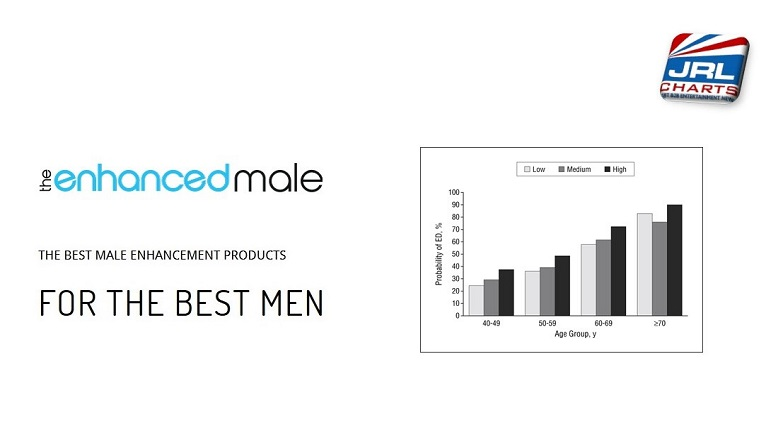 The Enhanced Male Reports ED on the Rise in Men Under 40