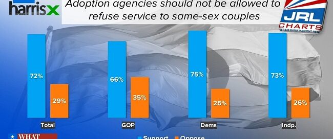 HIll-HarrisX Poll - Majority of GOP voters support LGBT Adoptions