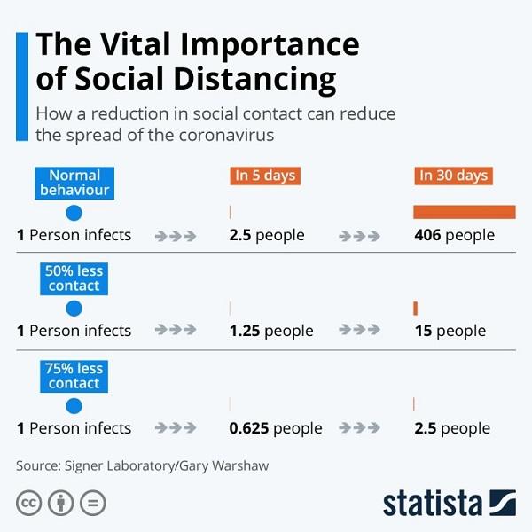 WTU-Vital Importance of Social Distancing