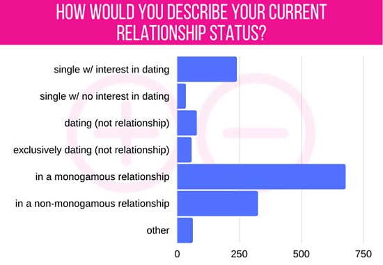 Babeland Asks Customers Views with Non-Monogamy-01