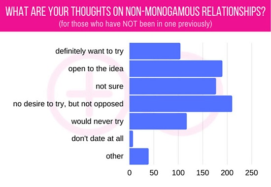 Babeland Asks Customers Views with Non-Monogamy-02