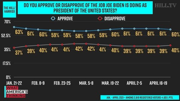 Biden 100 Day approval rating Hill-HarrisX poll